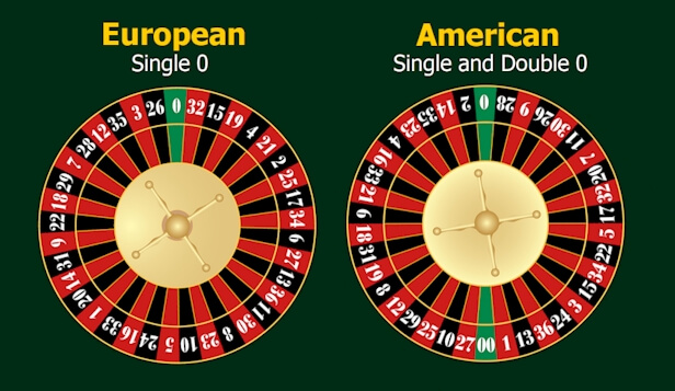 how to play roulette for dummies